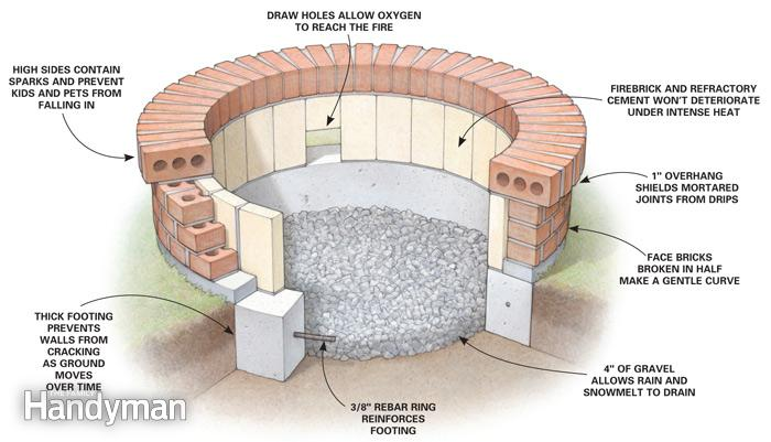 PDF Homemade Fire Pit Plans Plans Free